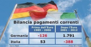 export ITA GERMANIA