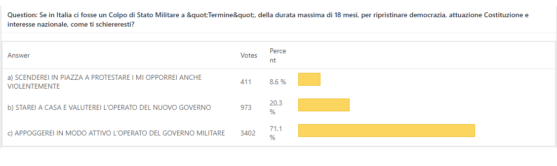 risultati-sondaggio-golpe