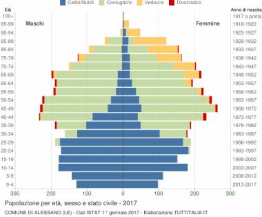grafico-eta-stato-civile-2017-alessano