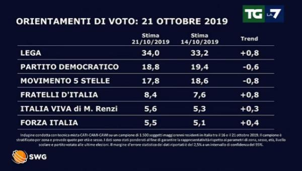 sondaggi-elettorale-21-ott-1-cfe52