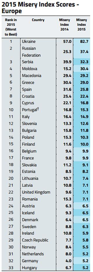 205 Misery Index Scores - Europe