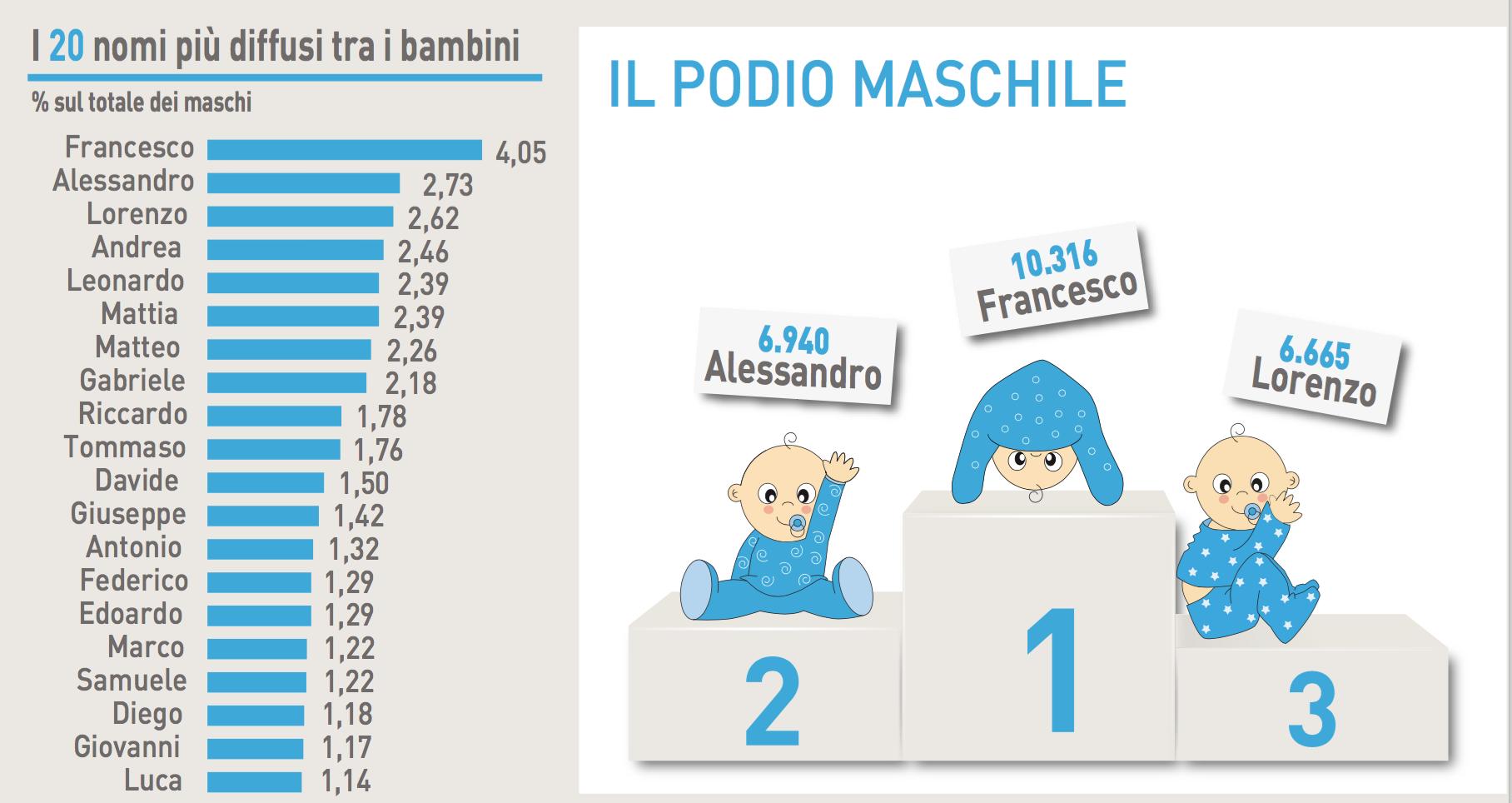 I 60 mila nomi dei neonati italiani il blog di diego martone for Nomi dei politici italiani