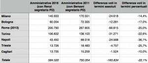 saldo voti amministrative 2011 e 2016