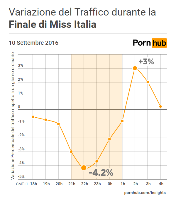 pornhub-insights-miss-italy-traffic