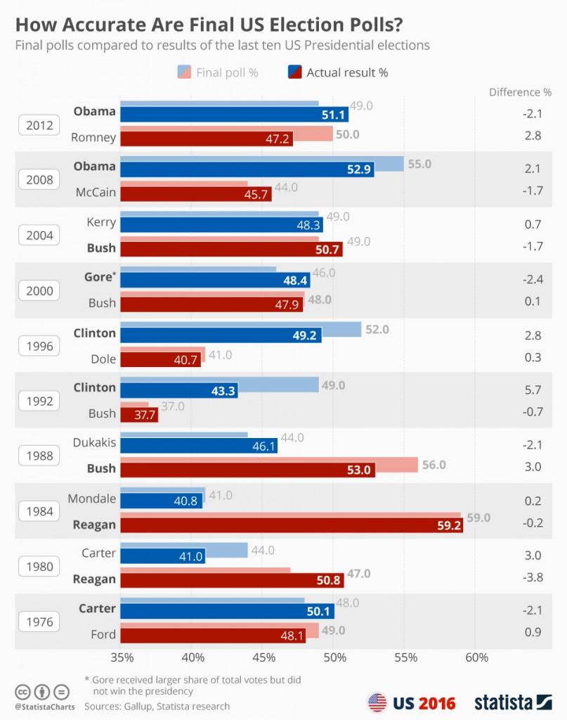 final_us_election_polls_n