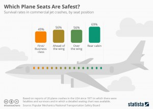 chartoftheday_9805_which_plane_seats_are_safest_n