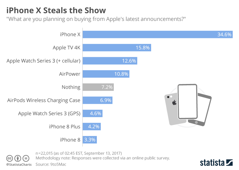 chartoftheday_11054_iphone_x_steals_the_show_n