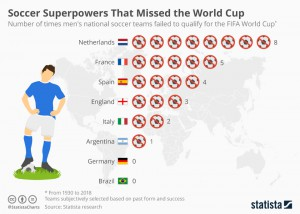 chartoftheday_11817_soccer_superpowers_that_missed_the_world_cup_n