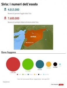 Infografica Sirai esodo