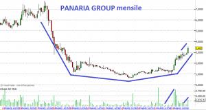 2016 PANARIA GROUP