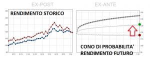 Portafoglio di fondi comuni di investimento per un capitale di 50.000 euro