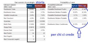 STATISTICA PORTAFOGLIO 50.000 EURO