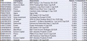 absolute returns ordinati per minor rischio