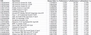 2016 fondi azionari USA per sharpe ratio