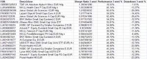 2016 fondi azionari europei