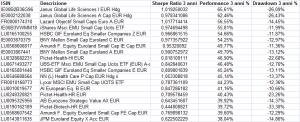 2016 fondi azionari europei performance