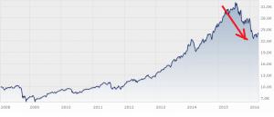 Janus Capital Funds plc - Global Life Sciences Fund I EUR Acc