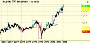 Segnali di trading: brembo