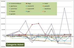 figura 2 chart campionato di trading categoria azioni