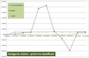 figura 2bis chart categoria azioni bis