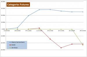 figura 5 campionato di trading categoria futures
