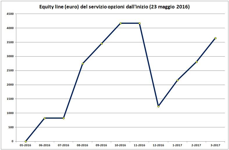 20170317 figura 1 - equity line servizio opzioni