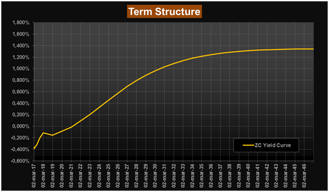 term structure