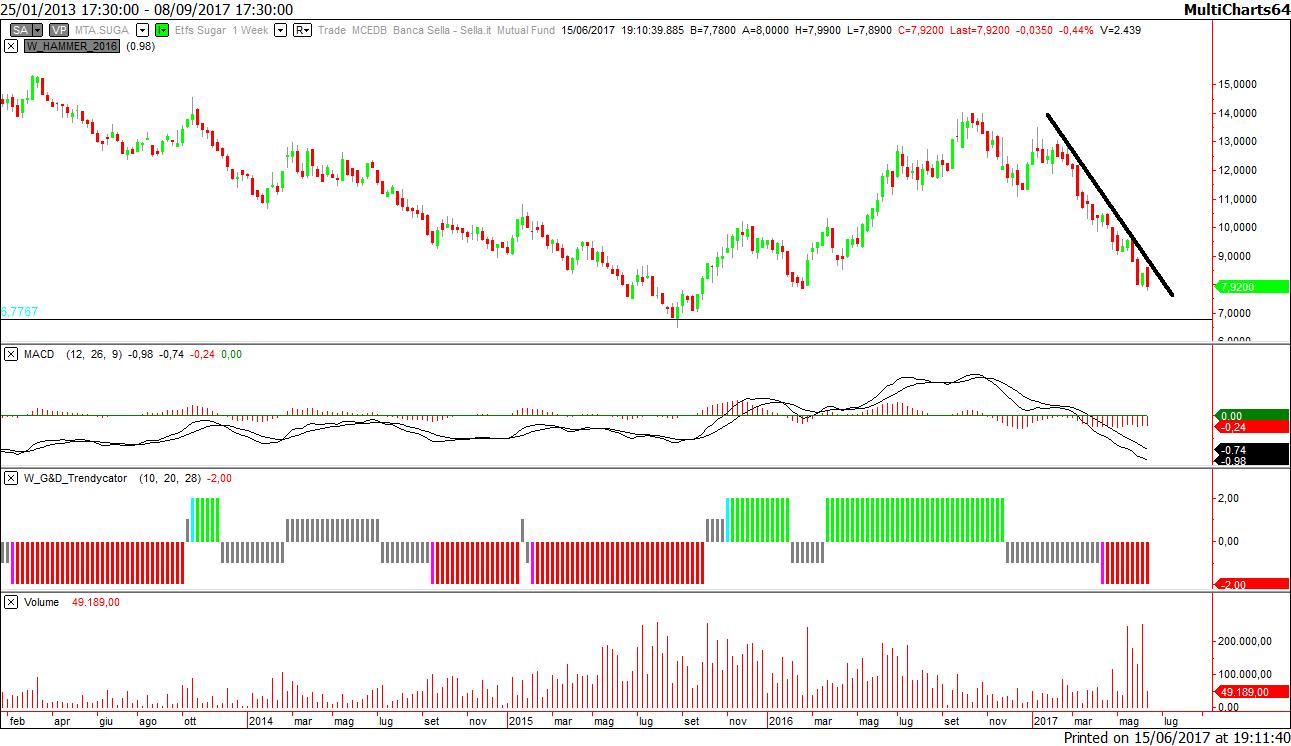 218d278f84 Commodities trading: zucchero per piacere … – Il blog di Emilio Tomasini