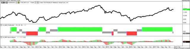 4 Templeton Frontier Markets A EUR Hdg LU0496363770 Fondo azionario paesi emergenti