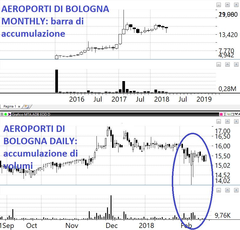 Aeroporto Guglielmo Marconi : Un doppio minimo vo cercando … il di emilio tomasini