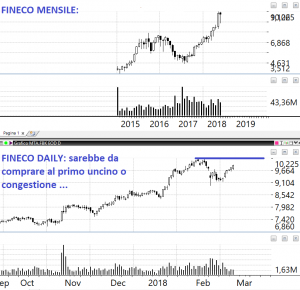 fineco daily