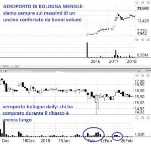 azioni  aeroporto di bologna
