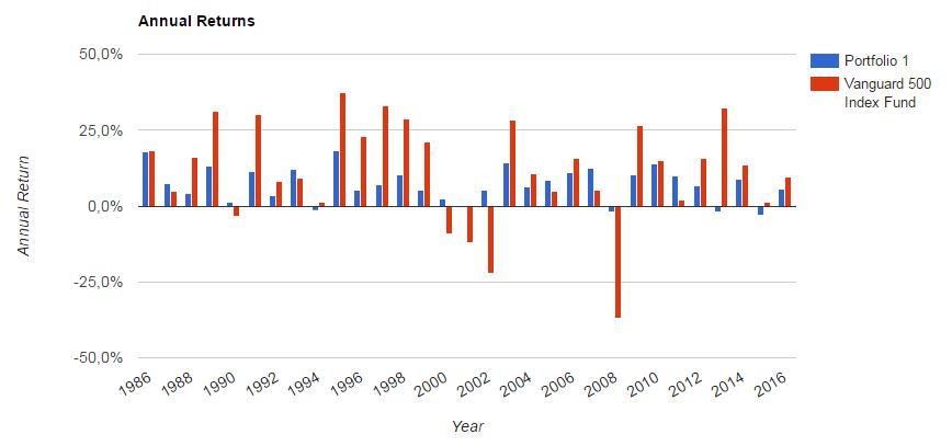 Permanent portfolio annual returns