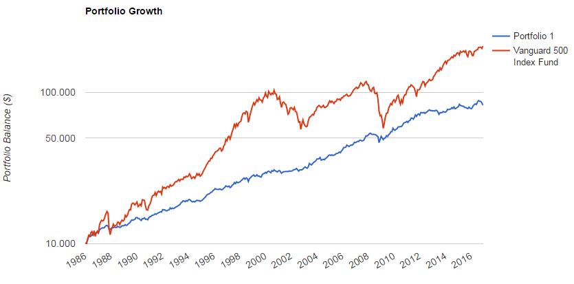 Permanent portfolio equity line