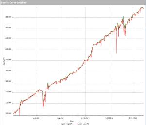 equity line