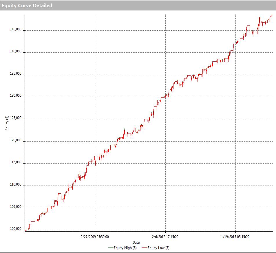 Programmare trading system con mql