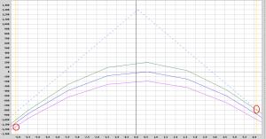 Di seguito vi mostro uno short Straddle che ho in essere in questo momento. La linea azzurra tratteggiata rappresenta il payoff a scadenza, la blu la curva at now, la verde la curva at now con una diminuzione della volatilità del 15% la viola la curva at now con un aumento della volatilità del 15%.