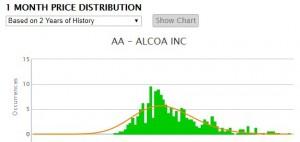figura 1 - distribution chart Alcoa 2 anni