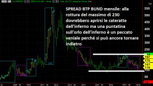 spread btp bund