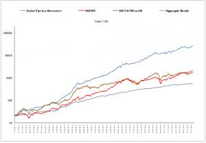 le performance storiche del portafoglio GEM (Global Equities Momentum)