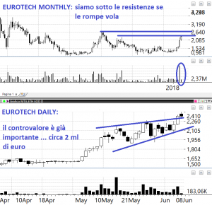azioni eurotech
