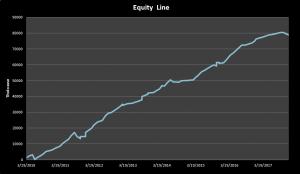 Equity line della strategia