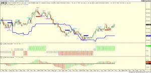 ETF EUR-USD
