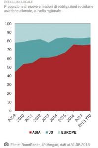 Nuove emissioni BOND ASIA