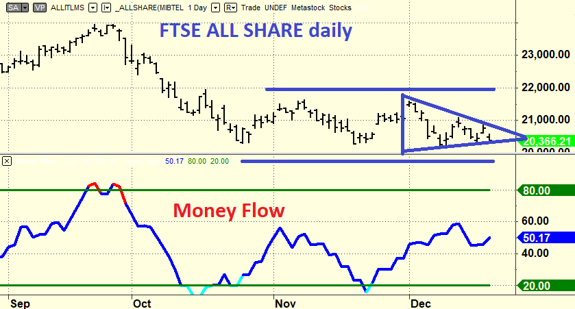 2018 12 ftse all shares