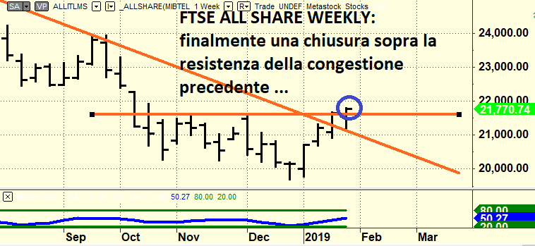 2019 01 26 ftse all share