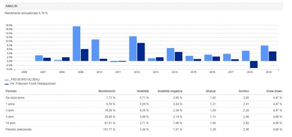 Analisi-rendimentofondi-obbligazionario