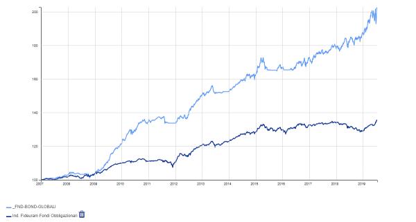 equity-rendimentofondi-obbligazionario