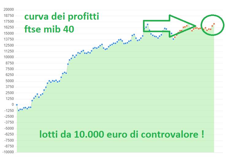 curva dei profitti
