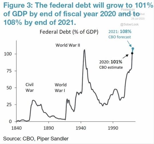 Dívida / PIB> 100%… – blog de Emilio Tomasini